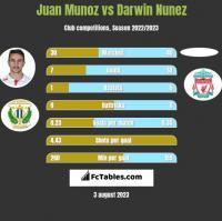 Juan Munoz vs Darwin Nunez h2h player stats