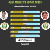Juan Munoz vs Javier Aviles h2h player stats
