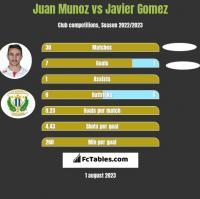 Juan Munoz vs Javier Gomez h2h player stats