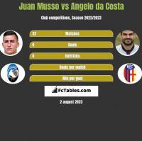 Juan Musso vs Angelo da Costa h2h player stats