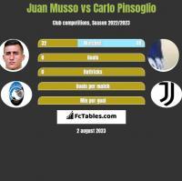 Juan Musso vs Carlo Pinsoglio h2h player stats