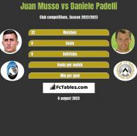 Juan Musso vs Daniele Padelli h2h player stats