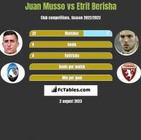 Juan Musso vs Etrit Berisha h2h player stats