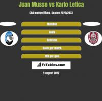 Juan Musso vs Karlo Letica h2h player stats