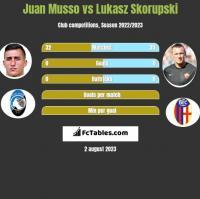 Juan Musso vs Lukasz Skorupski h2h player stats
