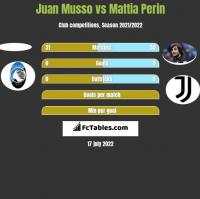 Juan Musso vs Mattia Perin h2h player stats