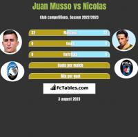 Juan Musso vs Nicolas h2h player stats