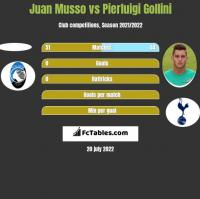 Juan Musso vs Pierluigi Gollini h2h player stats