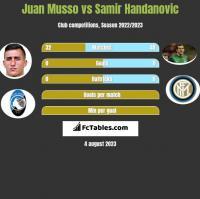 Juan Musso vs Samir Handanovic h2h player stats