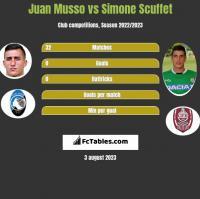 Juan Musso vs Simone Scuffet h2h player stats