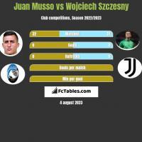 Juan Musso vs Wojciech Szczesny h2h player stats