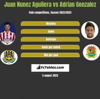 Juan Nunez Aguilera vs Adrian Gonzalez h2h player stats
