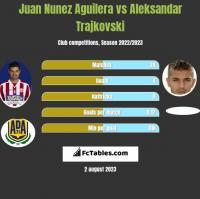 Juan Nunez Aguilera vs Aleksandar Trajkovski h2h player stats