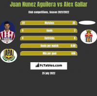 Juan Nunez Aguilera vs Alex Gallar h2h player stats