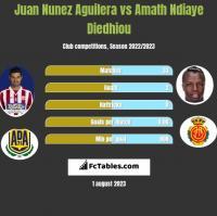 Juan Nunez Aguilera vs Amath Ndiaye Diedhiou h2h player stats