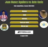 Juan Nunez Aguilera vs Ante Corić h2h player stats
