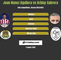 Juan Nunez Aguilera vs Ariday Cabrera h2h player stats