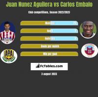 Juan Nunez Aguilera vs Carlos Embalo h2h player stats