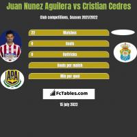Juan Nunez Aguilera vs Cristian Cedres h2h player stats