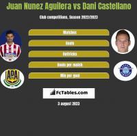 Juan Nunez Aguilera vs Dani Castellano h2h player stats