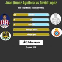 Juan Nunez Aguilera vs David Lopez h2h player stats