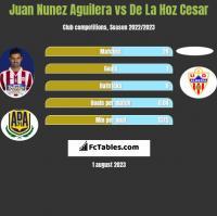 Juan Nunez Aguilera vs De La Hoz Cesar h2h player stats
