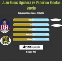 Juan Nunez Aguilera vs Federico Nicolas Varela h2h player stats