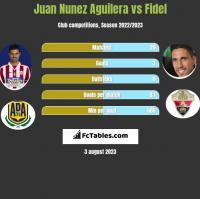 Juan Nunez Aguilera vs Fidel h2h player stats