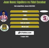 Juan Nunez Aguilera vs Fidel Escobar h2h player stats