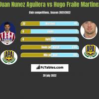 Juan Nunez Aguilera vs Hugo Fraile Martinez h2h player stats