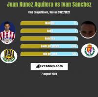 Juan Nunez Aguilera vs Ivan Sanchez h2h player stats