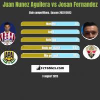 Juan Nunez Aguilera vs Josan Fernandez h2h player stats
