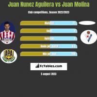 Juan Nunez Aguilera vs Juan Molina h2h player stats