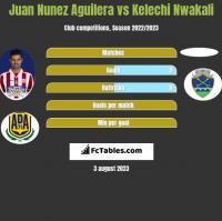 Juan Nunez Aguilera vs Kelechi Nwakali h2h player stats
