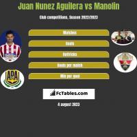 Juan Nunez Aguilera vs Manolin h2h player stats