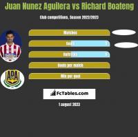 Juan Nunez Aguilera vs Richard Boateng h2h player stats