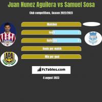 Juan Nunez Aguilera vs Samuel Sosa h2h player stats