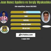 Juan Nunez Aguilera vs Sergiy Myakushko h2h player stats