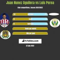 Juan Nunez Aguilera vs Luis Perea h2h player stats