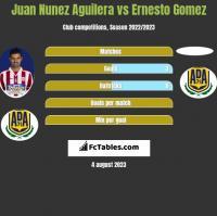 Juan Nunez Aguilera vs Ernesto Gomez h2h player stats