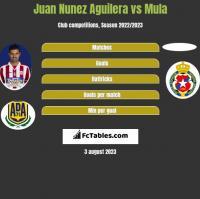 Juan Nunez Aguilera vs Mula h2h player stats