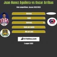 Juan Nunez Aguilera vs Oscar Arribas h2h player stats