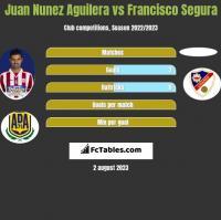 Juan Nunez Aguilera vs Francisco Segura h2h player stats