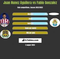 Juan Nunez Aguilera vs Fabio Gonzalez h2h player stats