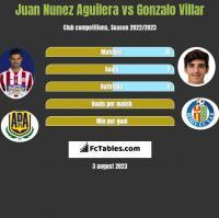 Juan Nunez Aguilera vs Gonzalo Villar h2h player stats