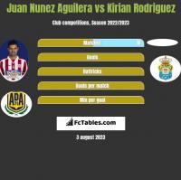 Juan Nunez Aguilera vs Kirian Rodriguez h2h player stats