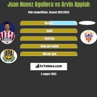 Juan Nunez Aguilera vs Arvin Appiah h2h player stats