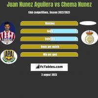 Juan Nunez Aguilera vs Chema Nunez h2h player stats