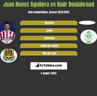 Juan Nunez Aguilera vs Badr Boulahroud h2h player stats