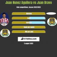 Juan Nunez Aguilera vs Juan Bravo h2h player stats